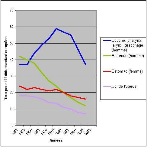 evolution du cancer du poumon